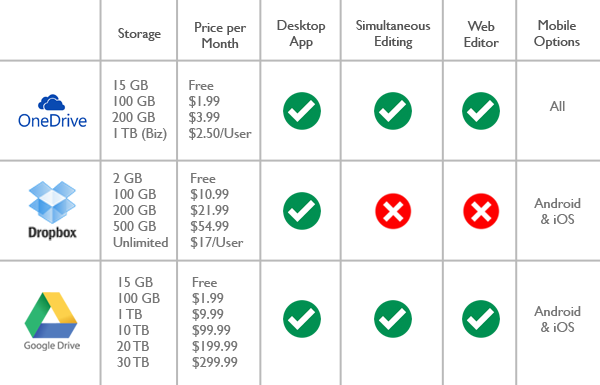 Comparing Your Cloud Storage Options Prophet Business Group